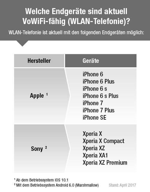 VoWiFi-fähige Endgeräte-Liste